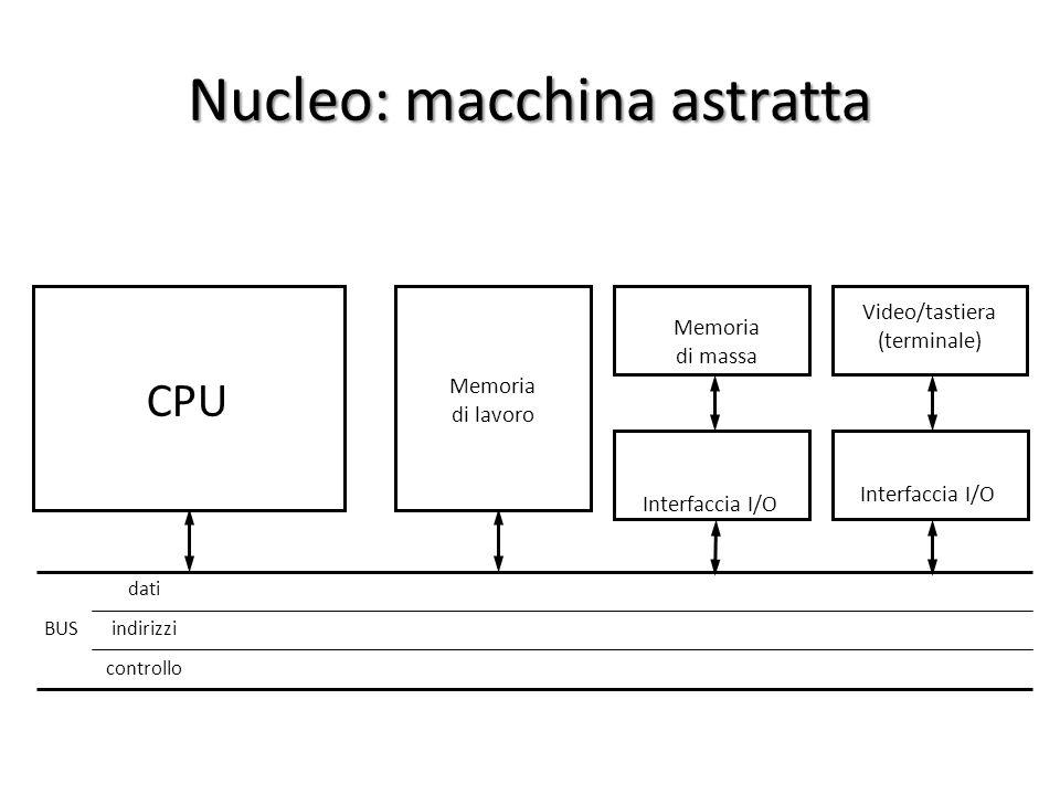 CPU dati controllo indirizziBUS Memoria di lavoro Memoria di massa Interfaccia I/O Video/tastiera (terminale) Interfaccia I/O Nucleo: macchina astratta
