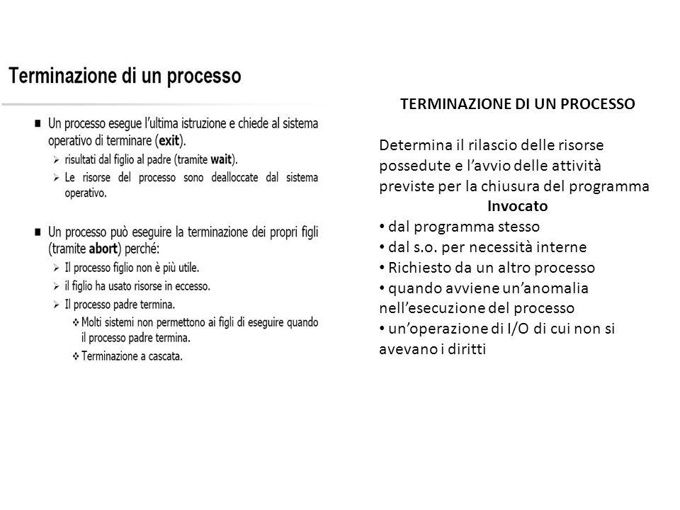TERMINAZIONE DI UN PROCESSO Determina il rilascio delle risorse possedute e lavvio delle attività previste per la chiusura del programma Invocato dal programma stesso dal s.o.