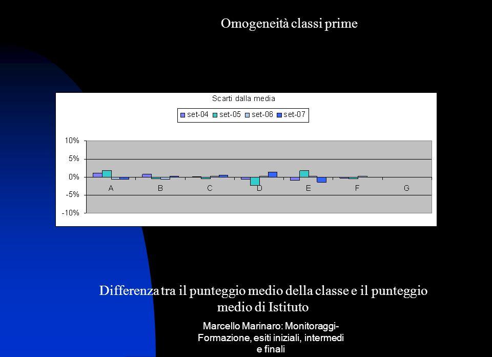 Marcello Marinaro: Monitoraggi- Formazione, esiti iniziali, intermedi e finali Omogeneità classi prime Differenza tra il punteggio medio della classe