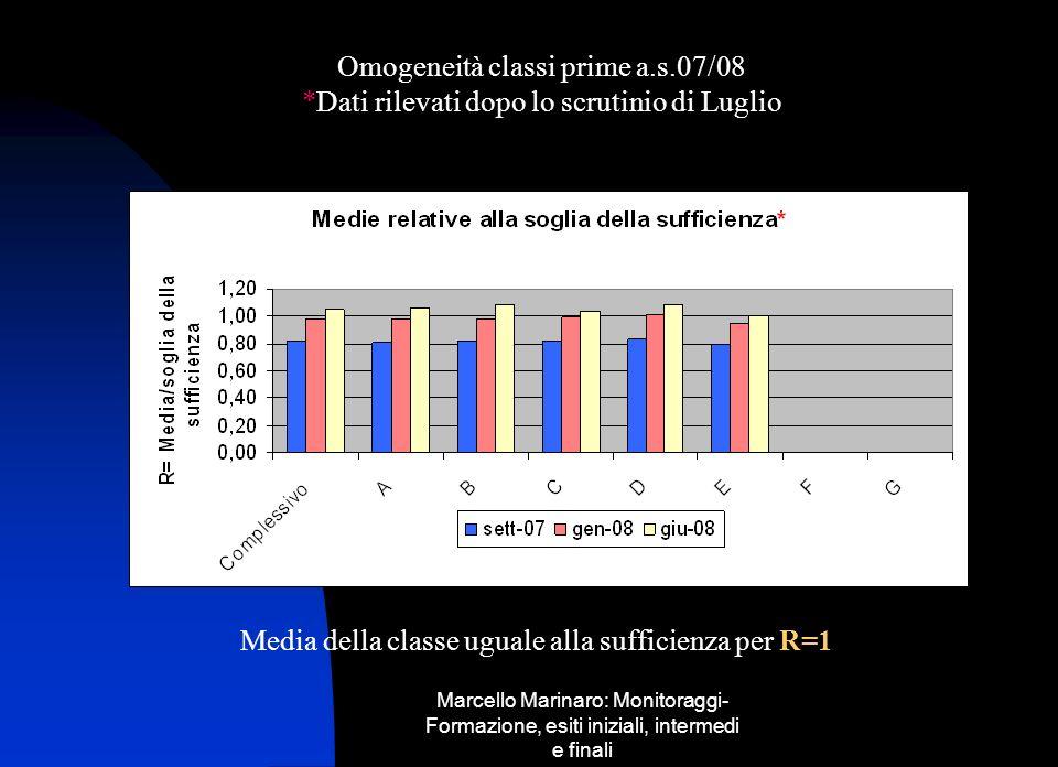 Marcello Marinaro: Monitoraggi- Formazione, esiti iniziali, intermedi e finali Omogeneità classi prime a.s.07/08 *Dati rilevati dopo lo scrutinio di L