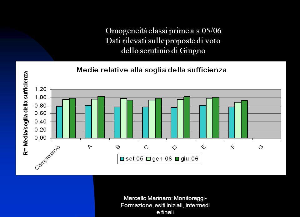 Marcello Marinaro: Monitoraggi- Formazione, esiti iniziali, intermedi e finali Omogeneità classi prime a.s.05/06 Dati rilevati sulle proposte di voto