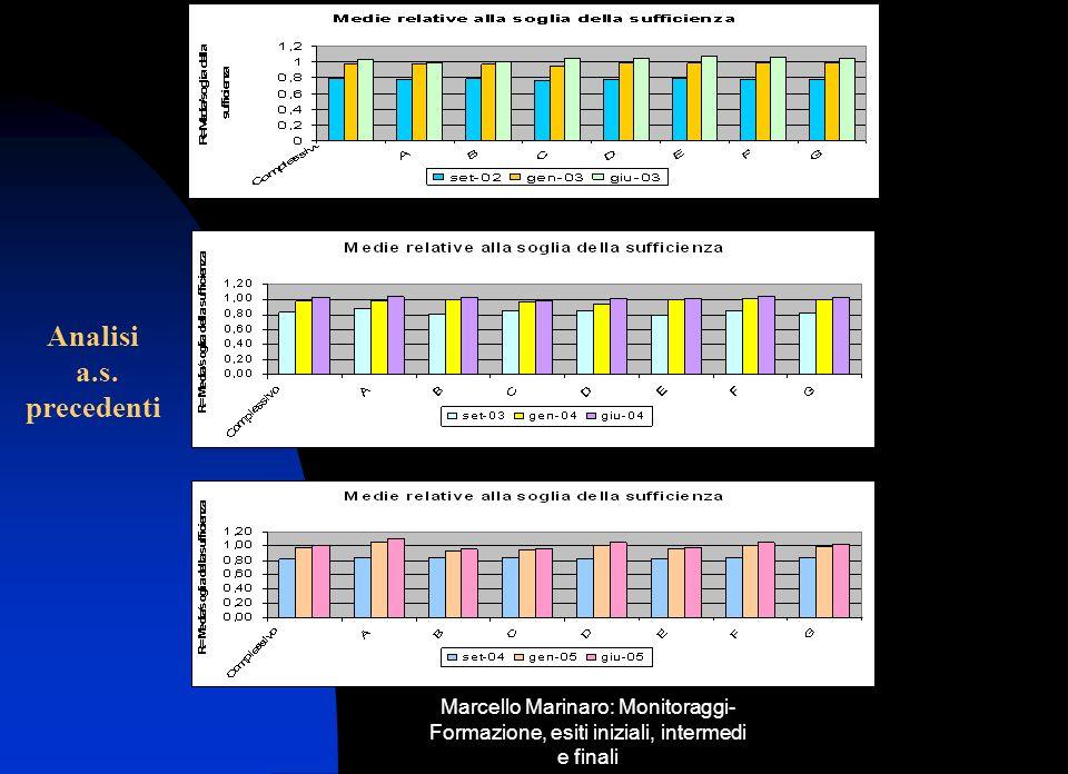 Marcello Marinaro: Monitoraggi- Formazione, esiti iniziali, intermedi e finali Analisi a.s. precedenti