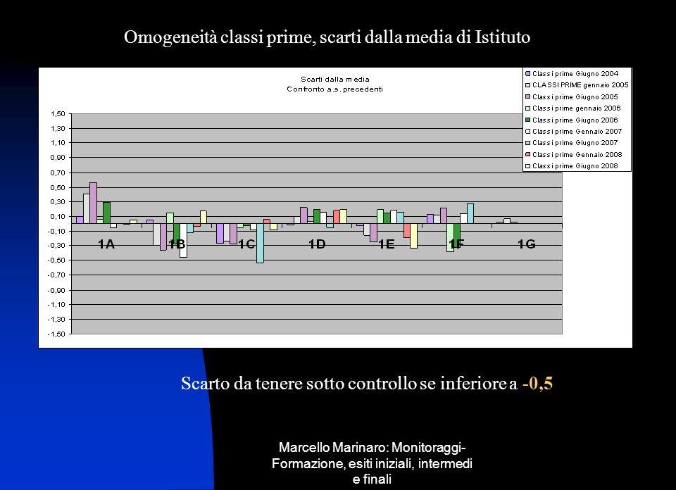 Marcello Marinaro: Monitoraggi- Formazione, esiti iniziali, intermedi e finali Omogeneità classi prime, scarti dalla media di Istituto Scarto da tener