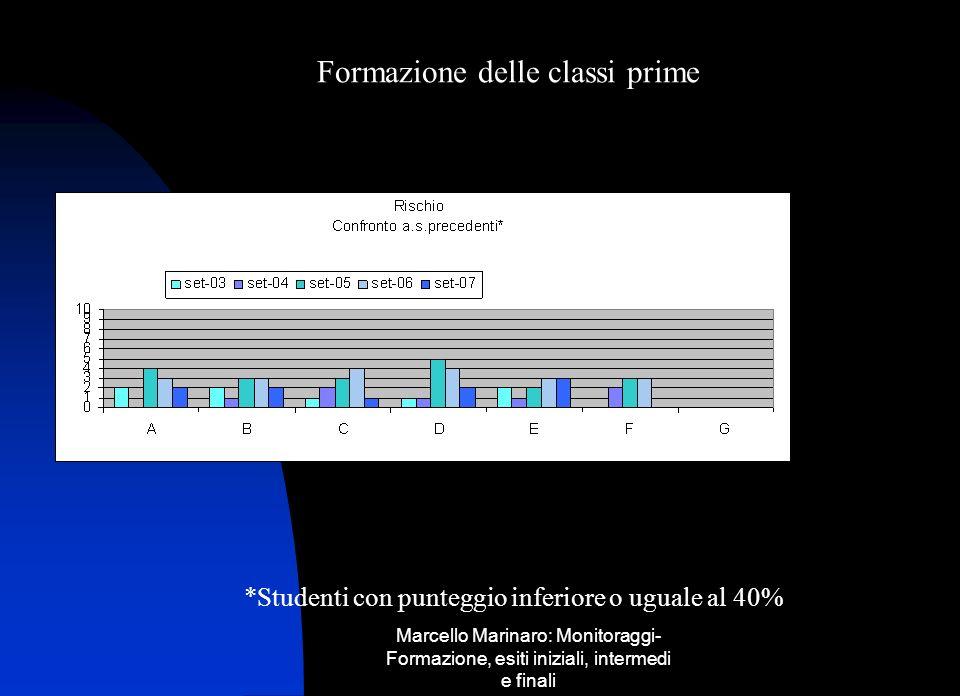 Marcello Marinaro: Monitoraggi- Formazione, esiti iniziali, intermedi e finali Formazione delle classi prime *Studenti con punteggio inferiore o ugual