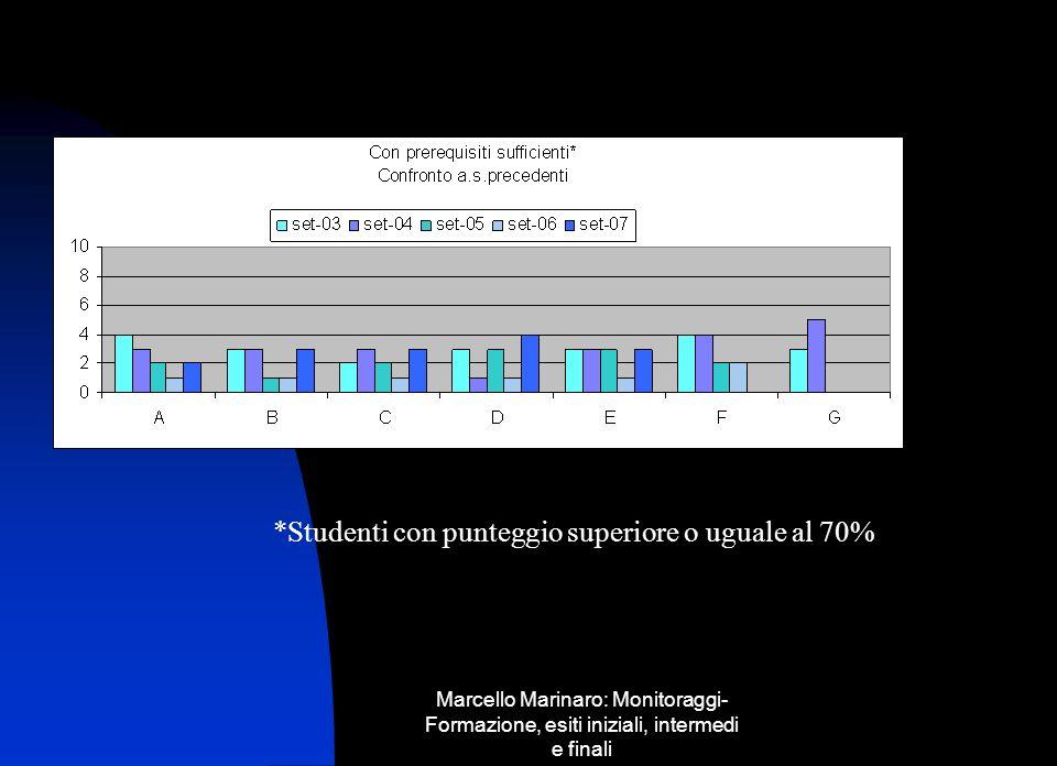 Marcello Marinaro: Monitoraggi- Formazione, esiti iniziali, intermedi e finali *Studenti con punteggio superiore o uguale al 70%