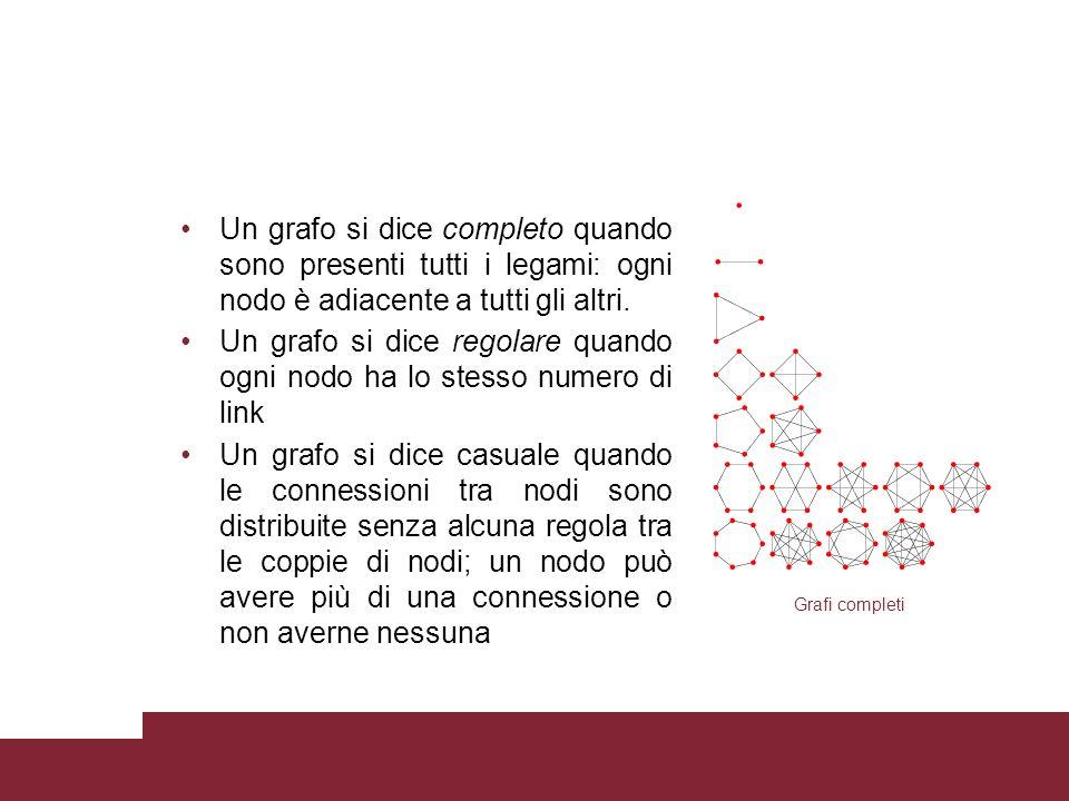 Un grafo si dice completo quando sono presenti tutti i legami: ogni nodo è adiacente a tutti gli altri.
