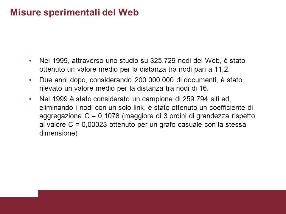 Misure sperimentali del Web Nel 1999, attraverso uno studio su 325.729 nodi del Web, è stato ottenuto un valore medio per la distanza tra nodi pari a 11,2.
