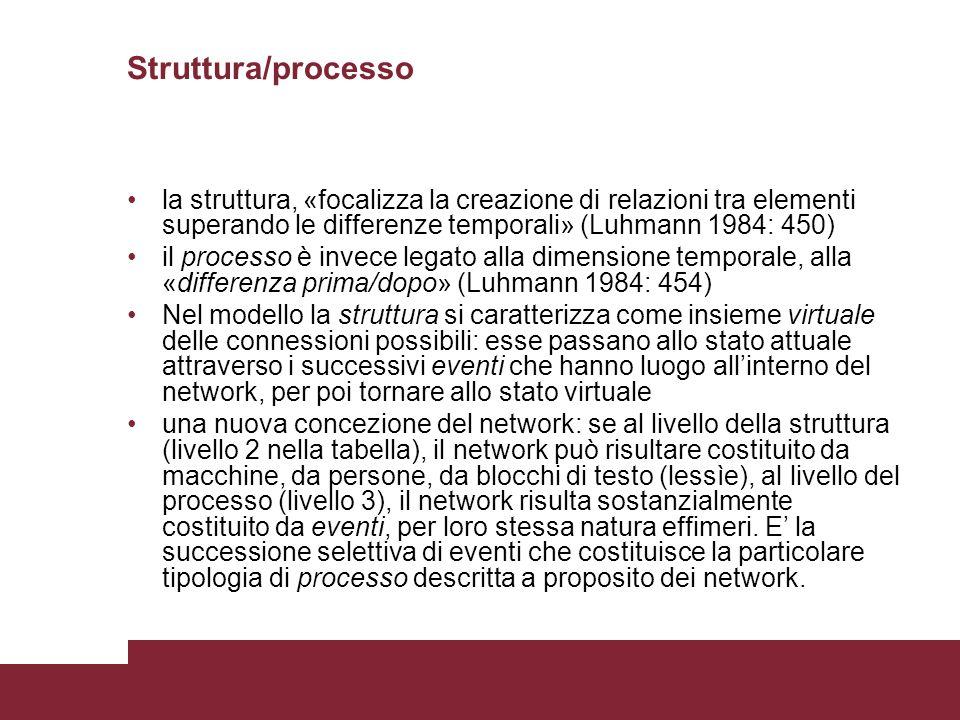 Struttura/processo la struttura, «focalizza la creazione di relazioni tra elementi superando le differenze temporali» (Luhmann 1984: 450) il processo è invece legato alla dimensione temporale, alla «differenza prima/dopo» (Luhmann 1984: 454) Nel modello la struttura si caratterizza come insieme virtuale delle connessioni possibili: esse passano allo stato attuale attraverso i successivi eventi che hanno luogo allinterno del network, per poi tornare allo stato virtuale una nuova concezione del network: se al livello della struttura (livello 2 nella tabella), il network può risultare costituito da macchine, da persone, da blocchi di testo (lessìe), al livello del processo (livello 3), il network risulta sostanzialmente costituito da eventi, per loro stessa natura effimeri.