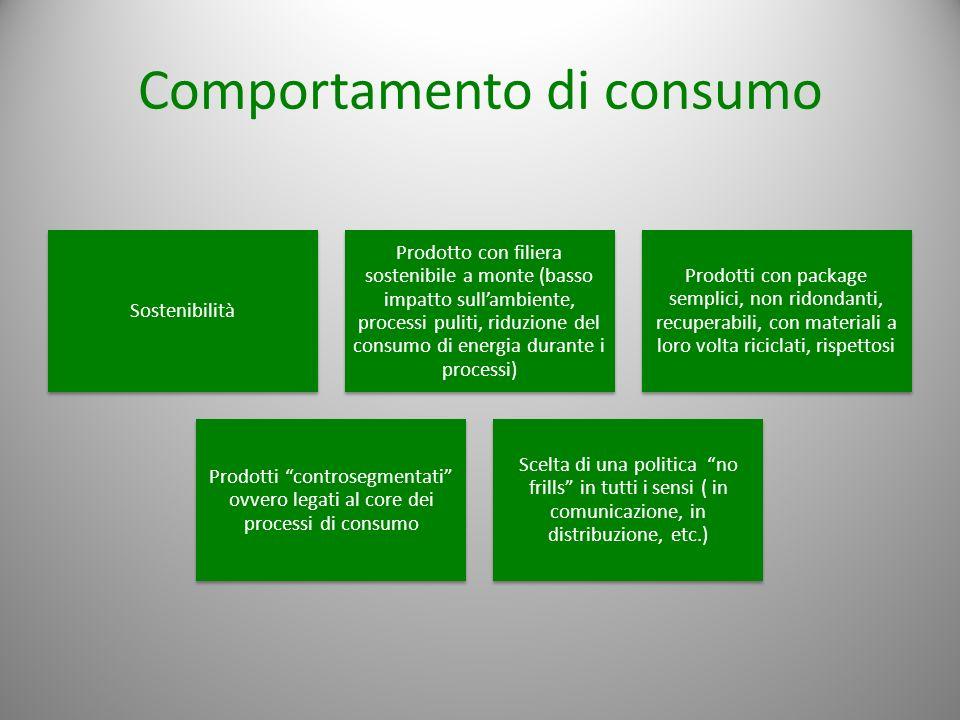 Comportamento di consumo Sostenibilità Prodotto con filiera sostenibile a monte (basso impatto sullambiente, processi puliti, riduzione del consumo di