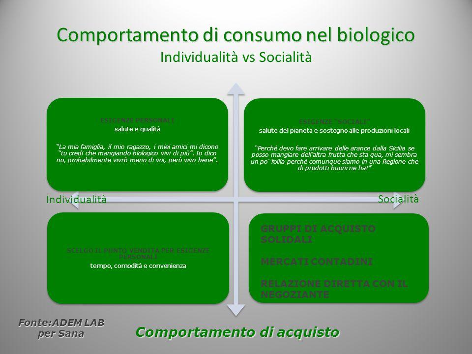 Comportamento di consumo nel biologico Comportamento di consumo nel biologico Individualità vs Socialità ESIGENZE PERSONALI salute e qualità La mia fa