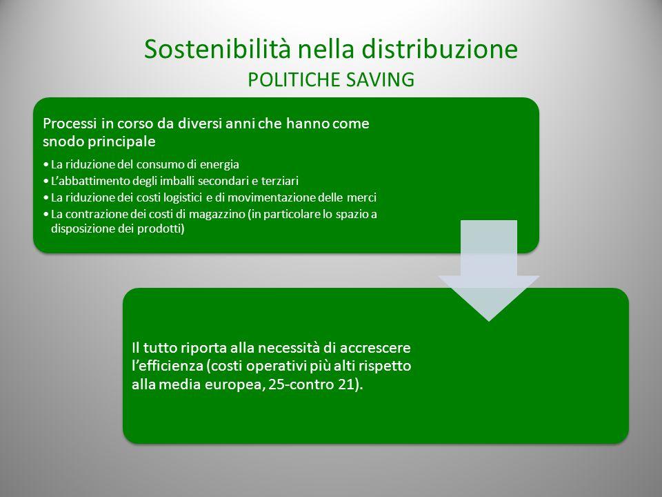 Sostenibilità nella distribuzione POLITICHE SAVING Processi in corso da diversi anni che hanno come snodo principale La riduzione del consumo di energ
