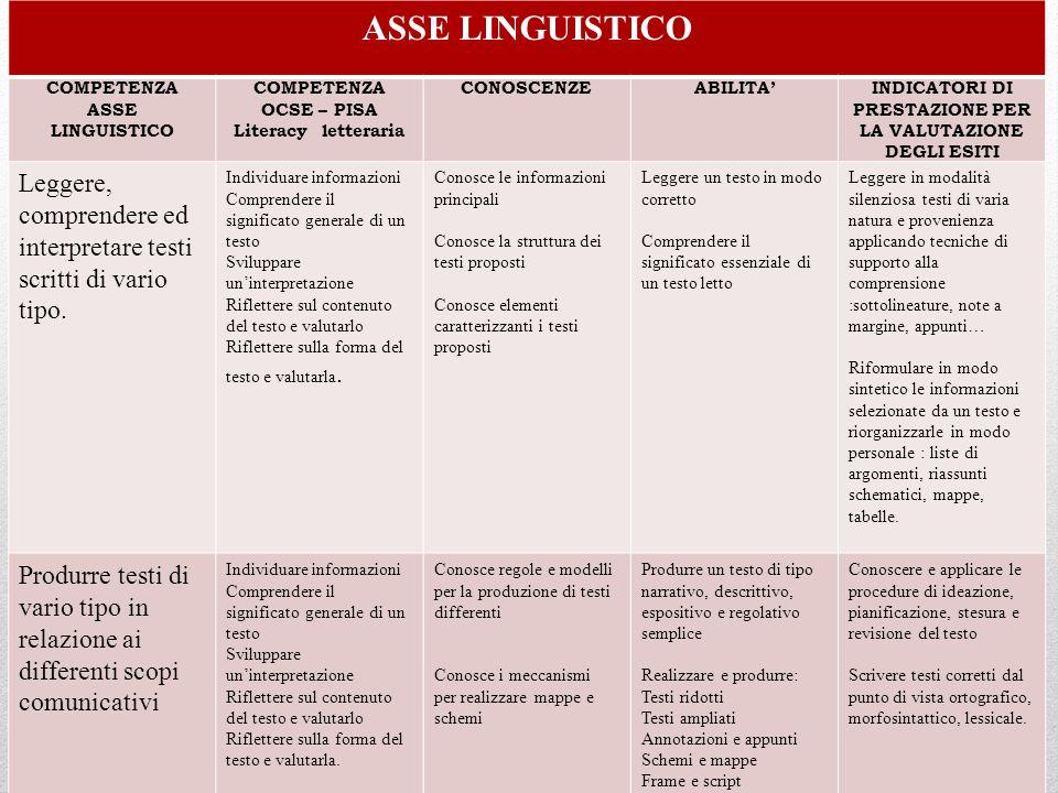 ASSE LINGUISTICO COMPETENZA ASSE LINGUISTICO COMPETENZA OCSE – PISA Literacy letteraria CONOSCENZEABILITAINDICATORI DI PRESTAZIONE PER LA VALUTAZIONE