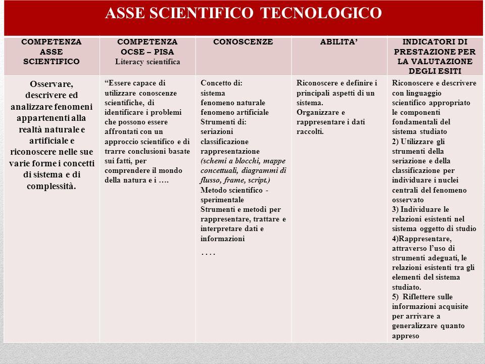 ASSE SCIENTIFICO TECNOLOGICO COMPETENZA ASSE SCIENTIFICO COMPETENZA OCSE – PISA Literacy scientifica CONOSCENZEABILITAINDICATORI DI PRESTAZIONE PER LA