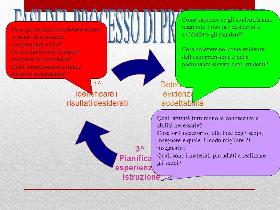 Esempi di compiti di prestazione