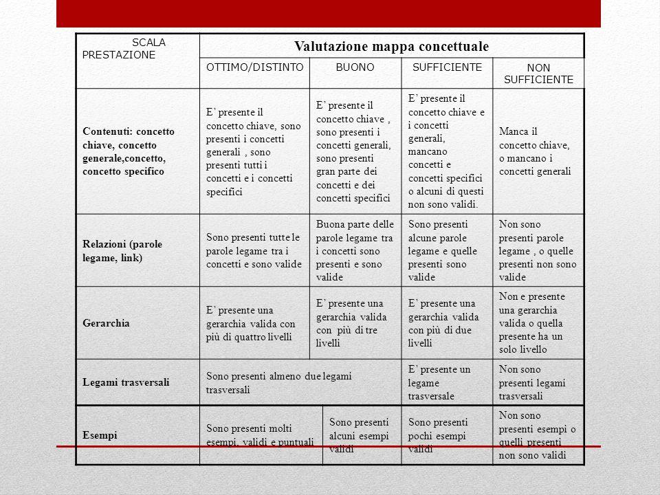 SCALA PRESTAZIONE Valutazione mappa concettuale OTTIMO/DISTINTOBUONOSUFFICIENTENON SUFFICIENTE Contenuti: concetto chiave, concetto generale,concetto,