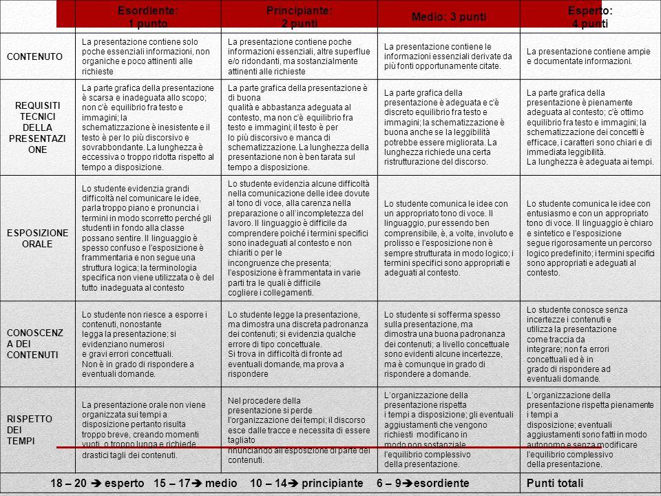 Esordiente: 1 punto Principiante: 2 punti Medio: 3 punti Esperto: 4 punti CONTENUTO La presentazione contiene solo poche essenziali informazioni, non