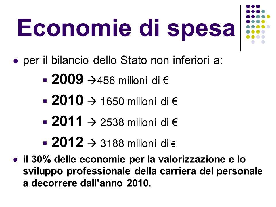 Economie di spesa per il bilancio dello Stato non inferiori a: 2009 456 milioni di 2010 1650 milioni di 2011 2538 milioni di 2012 3188 milioni di il 30% delle economie per la valorizzazione e lo sviluppo professionale della carriera del personale a decorrere dallanno 2010.