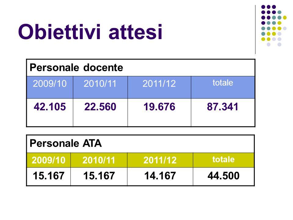 Obiettivi attesi Personale docente 2009/102010/112011/12 totale 42.10522.56019.67687.341 Personale ATA 2009/102010/112011/12 totale 15.167 14.16744.500
