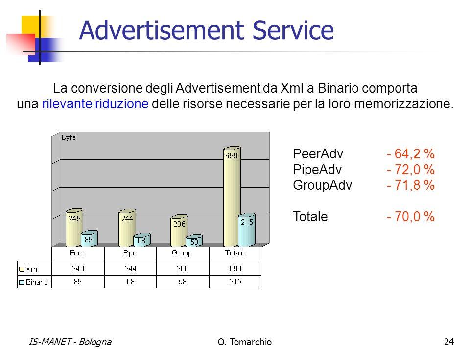 IS-MANET - BolognaO. Tomarchio24 Advertisement Service La conversione degli Advertisement da Xml a Binario comporta una rilevante riduzione delle riso