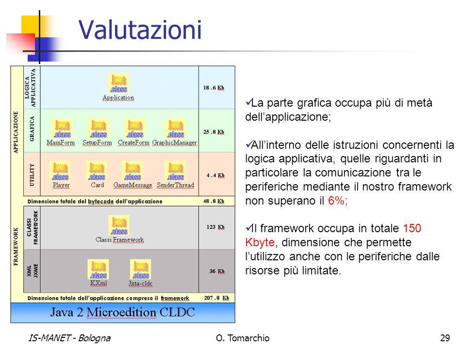 IS-MANET - BolognaO. Tomarchio29 Valutazioni La parte grafica occupa più di metà dellapplicazione; Allinterno delle istruzioni concernenti la logica a
