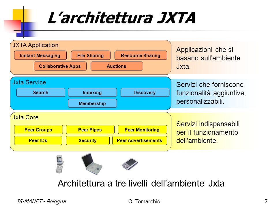 IS-MANET - BolognaO. Tomarchio7 Larchitettura JXTA Architettura a tre livelli dellambiente Jxta Servizi indispensabili per il funzionamento dellambien