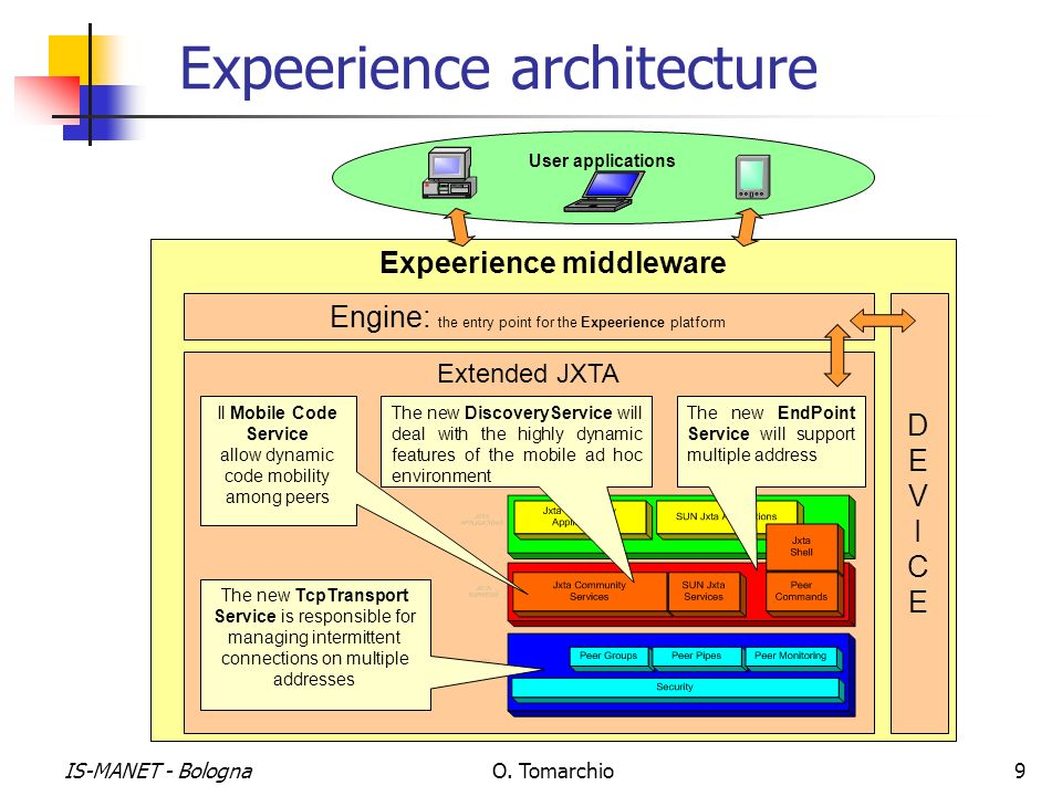 IS-MANET - BolognaO. Tomarchio9 Expeerience architecture User applications Expeerience middleware Extended JXTA The new DiscoveryService will deal wit
