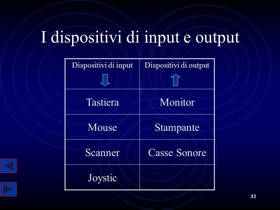 32 I dispositivi di input e output Dispositivi di inputDispositivi di output TastieraMonitor MouseStampante ScannerCasse Sonore Joystic
