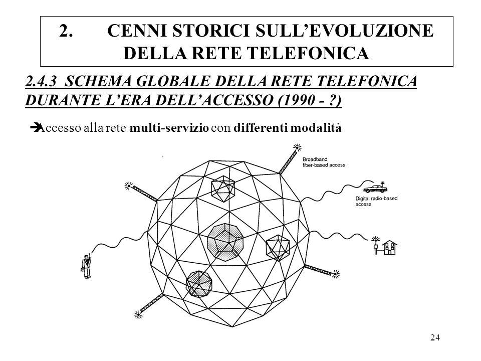 24 2.CENNI STORICI SULLEVOLUZIONE DELLA RETE TELEFONICA 2.4.3 SCHEMA GLOBALE DELLA RETE TELEFONICA DURANTE LERA DELLACCESSO (1990 - ?) èAccesso alla r