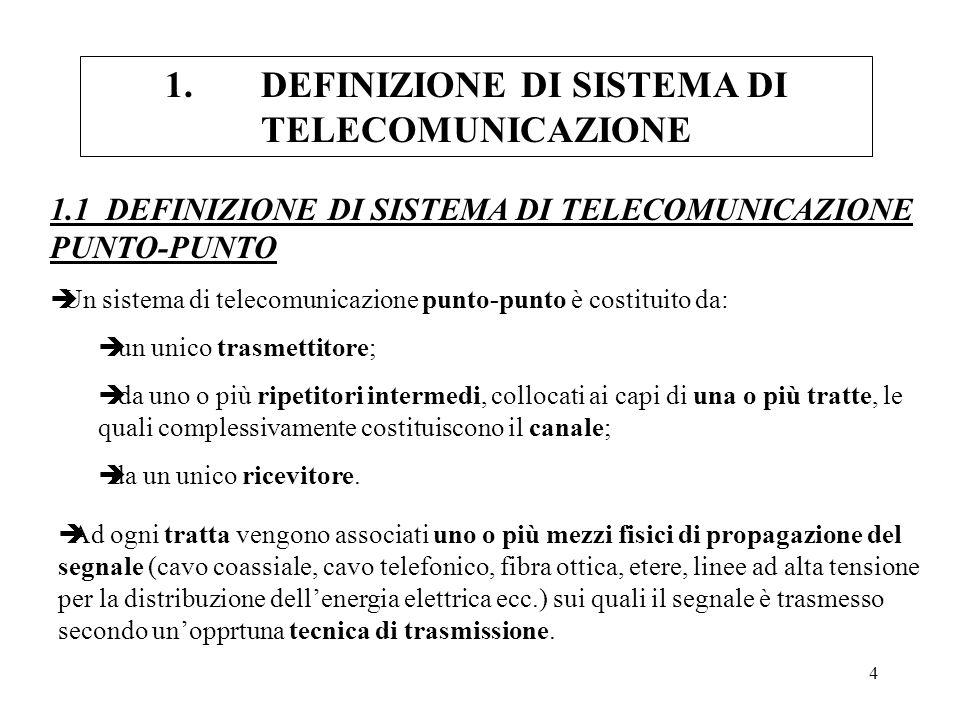 4 1.DEFINIZIONE DI SISTEMA DI TELECOMUNICAZIONE 1.1 DEFINIZIONE DI SISTEMA DI TELECOMUNICAZIONE PUNTO-PUNTO èUn sistema di telecomunicazione punto-pun
