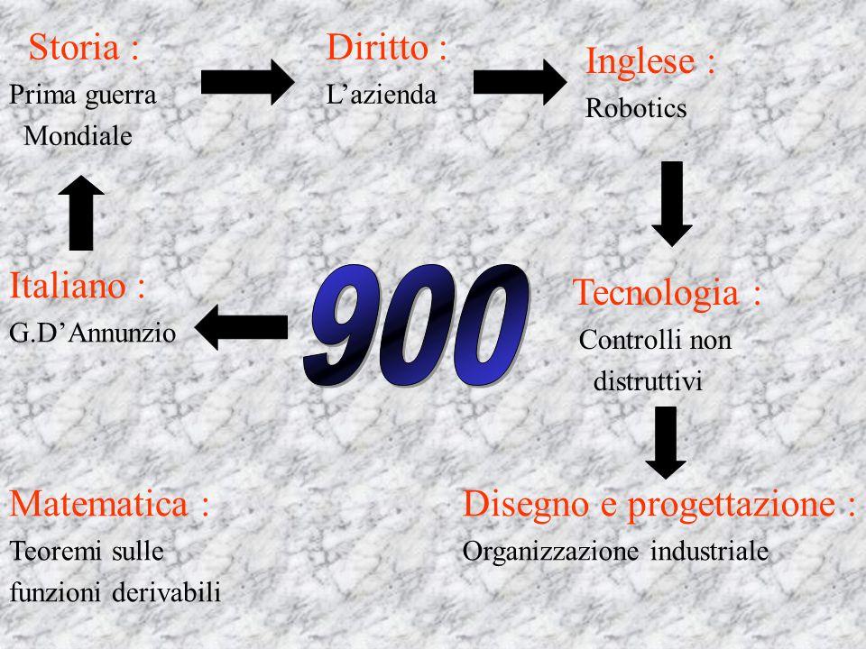 SOMMARIO ITALIANO: Gabriele DAnnunzio STORIA: Prima guerra mondiale DIRITTO: Lazienda INGLESE: Robotics TECNOLOGIA: Controlli non distruttivi DISEGNO E PROGETTAZIONE: Organizzazione industriale MATEMATICA: Teoremi sulle funzioni derivabili