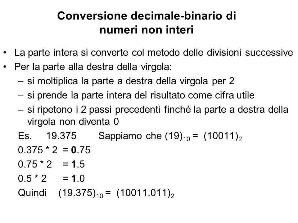 Conversione decimale-binario di numeri non interi La parte intera si converte col metodo delle divisioni successive Per la parte alla destra della vir
