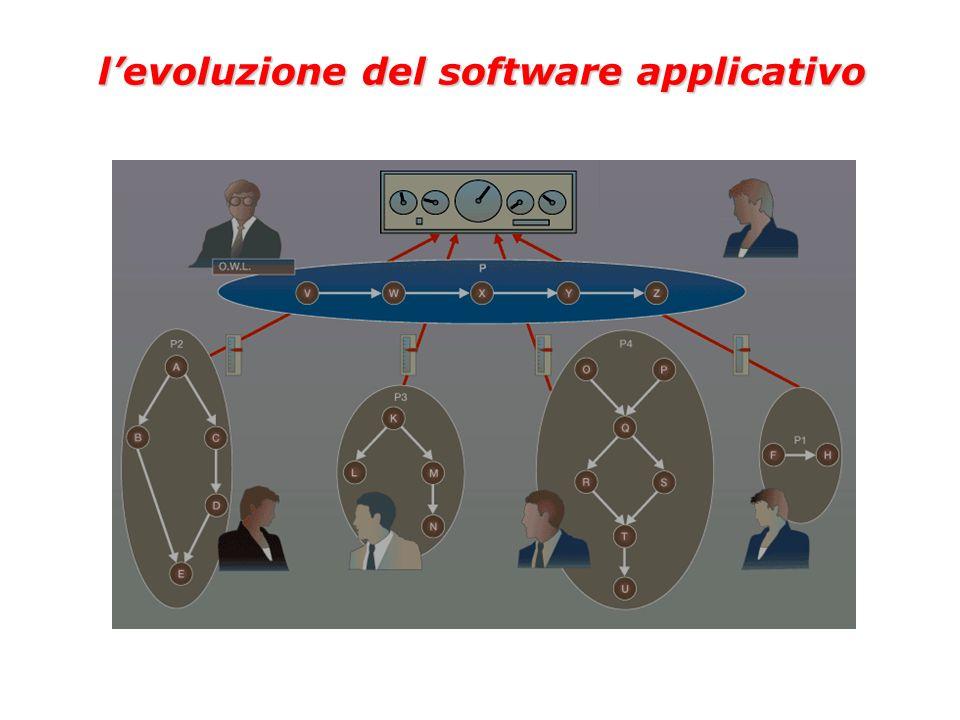levoluzione del software applicativo