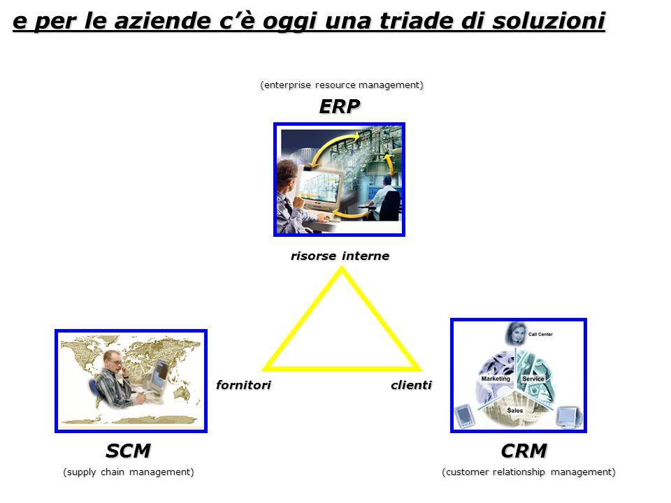 e per le aziende cè oggi una triade di soluzioni clientifornitori risorse interne ERP SCMCRM (supply chain management) (customer relationship manageme