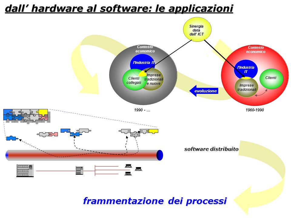 dall hardware al software: le applicazioni software distribuito software distribuito frammentazione dei processi Contesto economico Imprese tradiziona