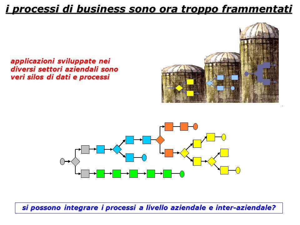 i processi di business sono ora troppo frammentati APPLICATION SERVER applicazioni sviluppate nei diversi settori aziendali sono veri silos di dati e