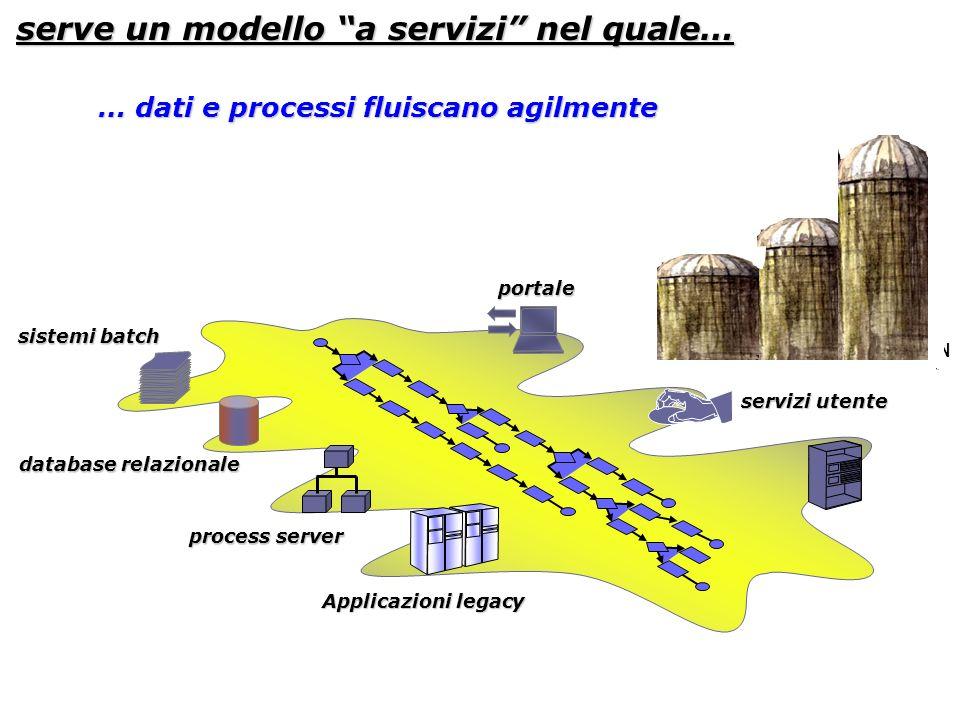 Applicazioni legacy process server database relazionale sistemi batch APPLICATION SERVER serve un modello a servizi nel quale… portale servizi utente