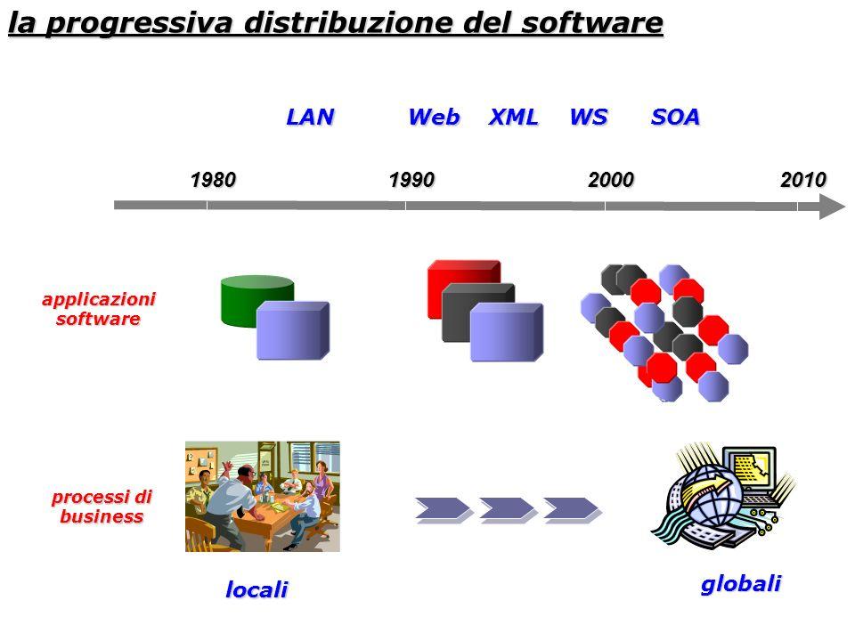 processi di business locali 1980199020002010 globali LAN Web XML WS SOA applicazionisoftware la progressiva distribuzione del software