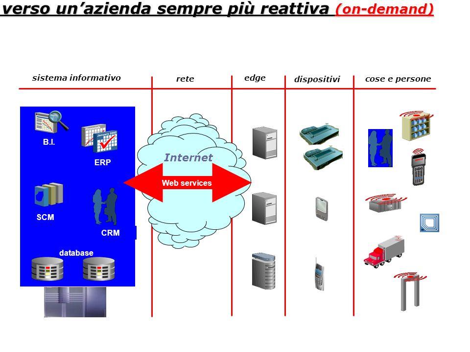 cose e persone dispositivi edge rete sistema informativo Internet ERP CRM B.I. SCM database Web services verso unazienda sempre più reattiva (on-deman