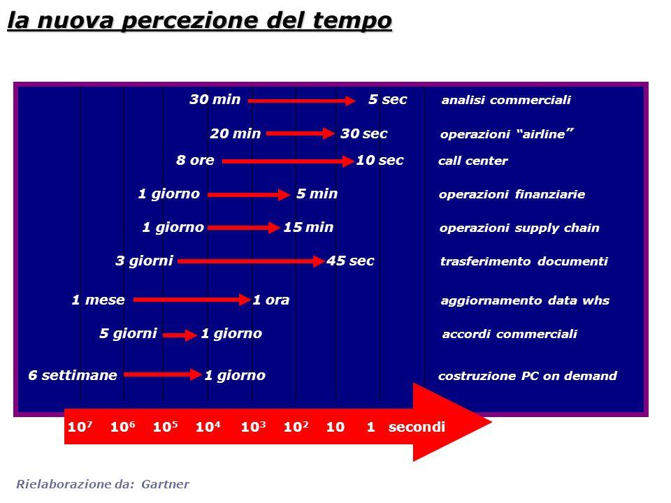 la nuova percezione del tempo 30 min 5 sec analisi commerciali 20 min 30 sec operazioni airline 8 ore 10 sec call center 1 giorno 5 min operazioni fin