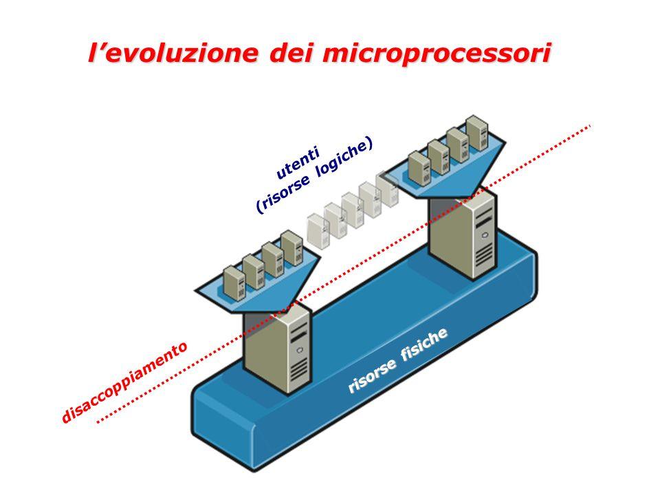 risorse fisiche disaccoppiamento utenti (risorse logiche) levoluzione dei microprocessori levoluzione dei microprocessori