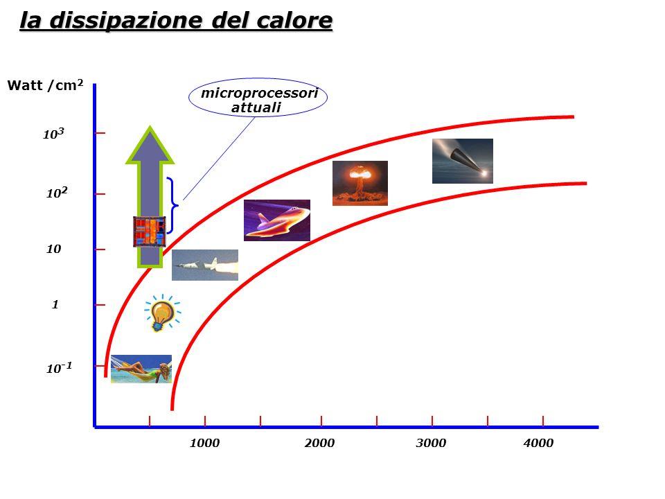 1000 2000 3000 4000 Temp K° 10 -1 10 3 10 10 2 1 Watt /cm 2 microprocessori attuali la dissipazione del calore