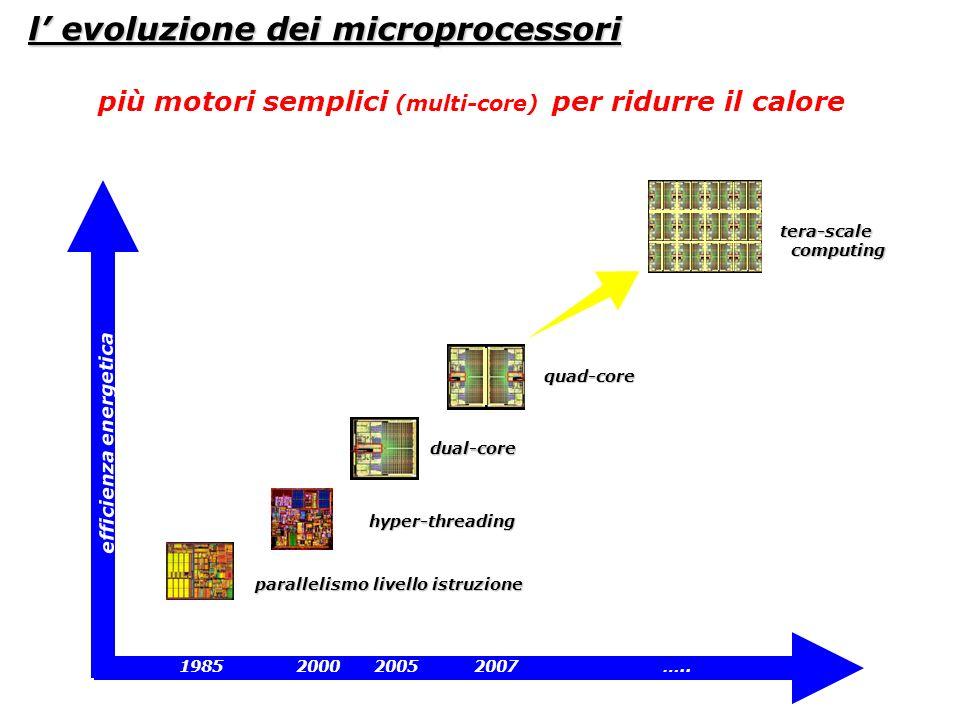 l evoluzione dei microprocessori parallelismo livello istruzione hyper-threading dual-core quad-core tera-scale computing computing efficienza energet