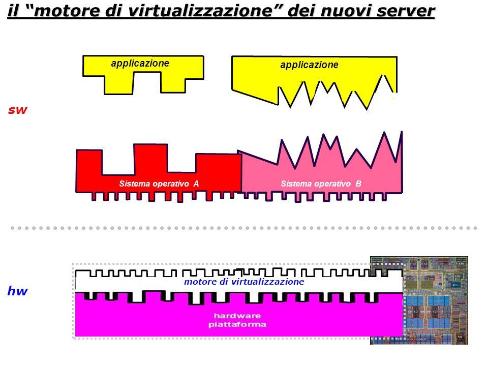il motore di virtualizzazione dei nuovi server Sistema operativo BSistema operativo A applicazione sw hw motore di virtualizzazione