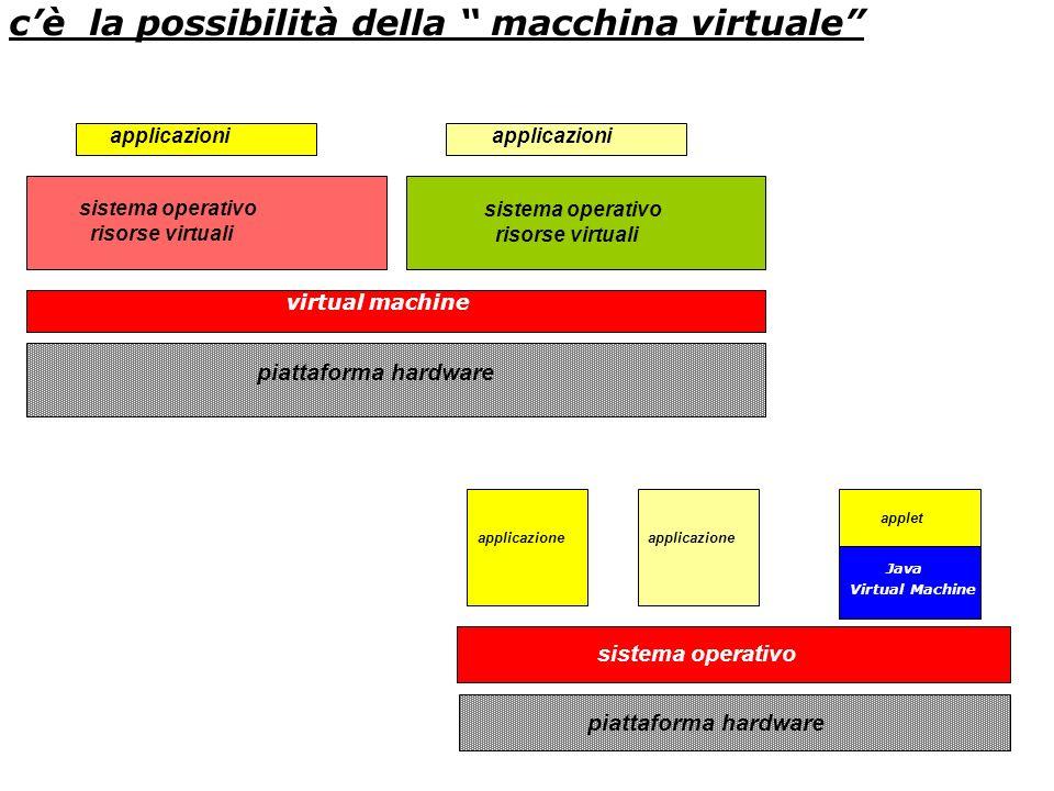 cè la possibilità della macchina virtuale piattaforma hardware sistema operativo Java Virtual Machine applicazione applet piattaforma hardware sistema