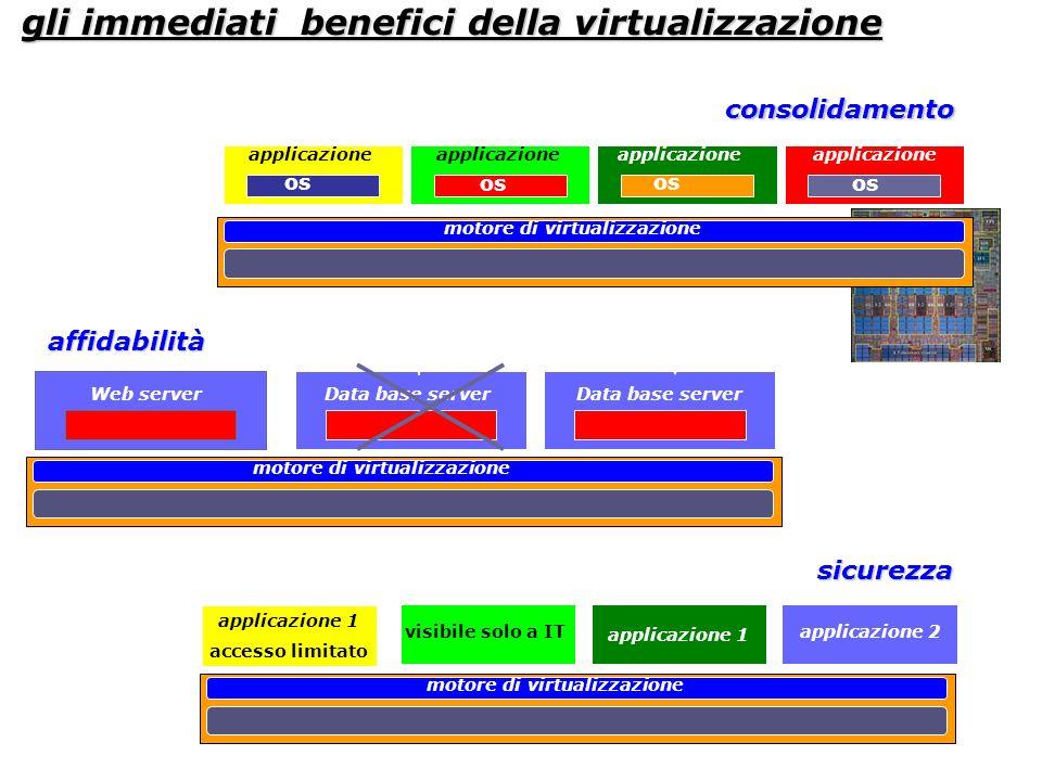 gli immediati benefici della virtualizzazione motore di virtualizzazione applicazione os consolidamento affidabilità Web serverData base server motore