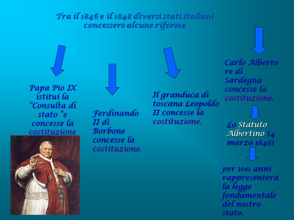 Tra il 1846 e il 1848 diversi stati Italiani concessero alcune riforme Papa Pio IX istituì la Consulta di stato e concesse la costituzione Ferdinando