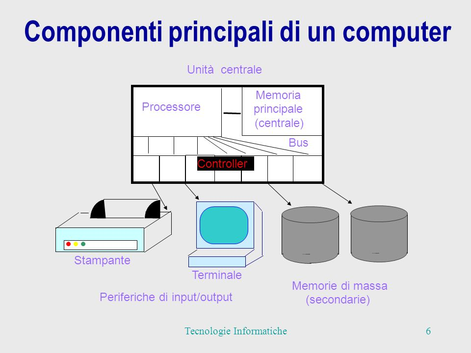 Componenti principali di un computer Terminale Periferiche di input/output Stampante (secondarie) Memorie di massa Processore Memoria (centrale) Bus Unità centrale principale Controller 6Tecnologie Informatiche