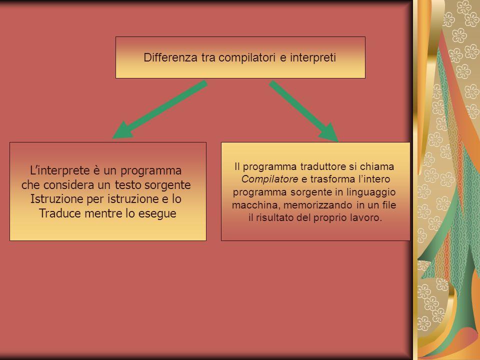 Differenza tra compilatori e interpreti Linterprete è un programma che considera un testo sorgente Istruzione per istruzione e lo Traduce mentre lo es