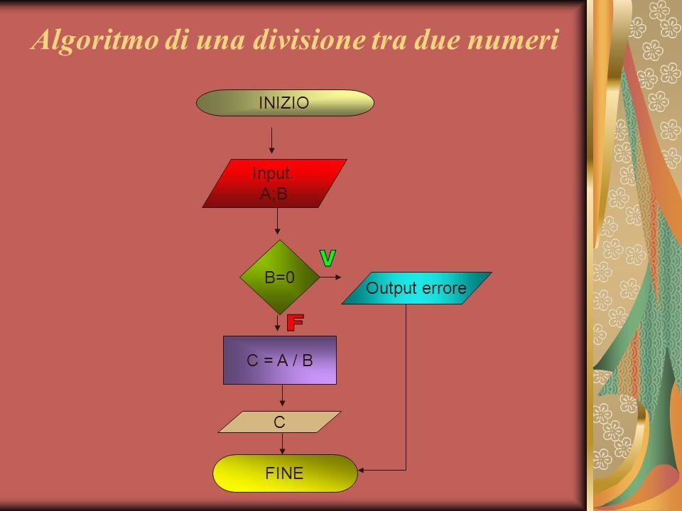 Algoritmo di una divisione tra due numeri INIZIO Input. A;B B=0 Output errore C = A / B FINE C