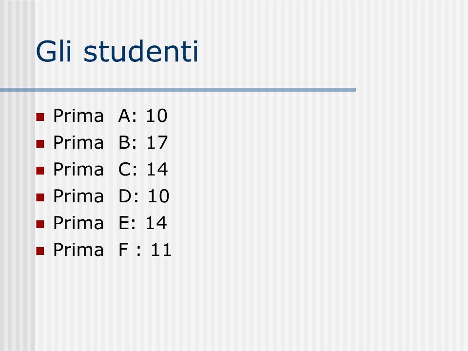 Gli studenti Prima A: 10 Prima B: 17 Prima C: 14 Prima D: 10 Prima E: 14 Prima F : 11